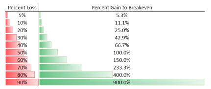 「percent gain to breakeven」的圖片搜尋結果